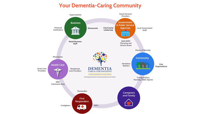 Dementia Care and Cure Initiative Task Force